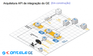 projeto de API Contele GE