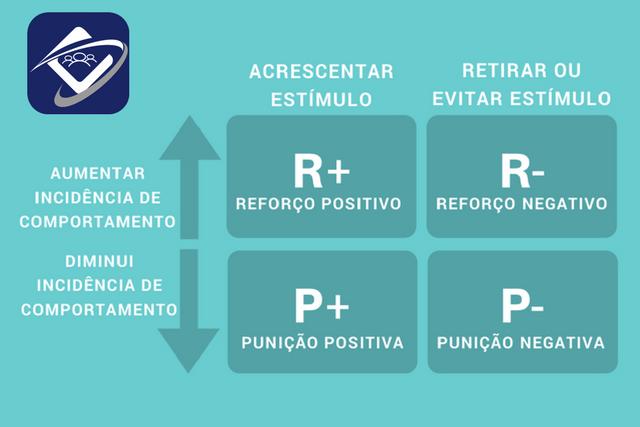 A prática do reforço positivo na sua equipe externa.